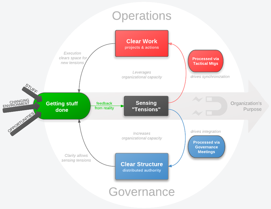 google flat organisation This is part three of a five part post that explores various types of organizational structures that either already exist in today's business landscape or are starting to emerge as viable.
